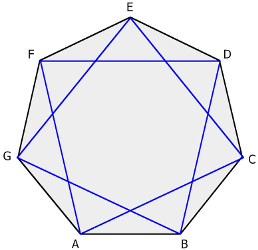1 Name the polygons with the following number of sides: 3 4 5 6 7 8 9 10 12  Triangle Quadrilateral Pentagon Hexagon Heptagon Octagon Nonagon Decagon ...