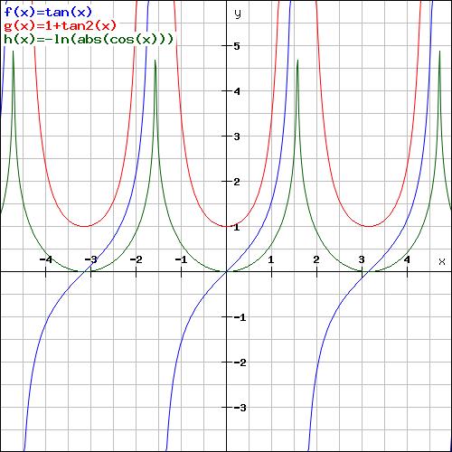 ableitung a^x